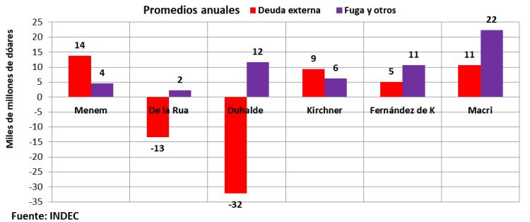 Deuda externa, fuga de divisas, posición inversión internacional, INDEC
