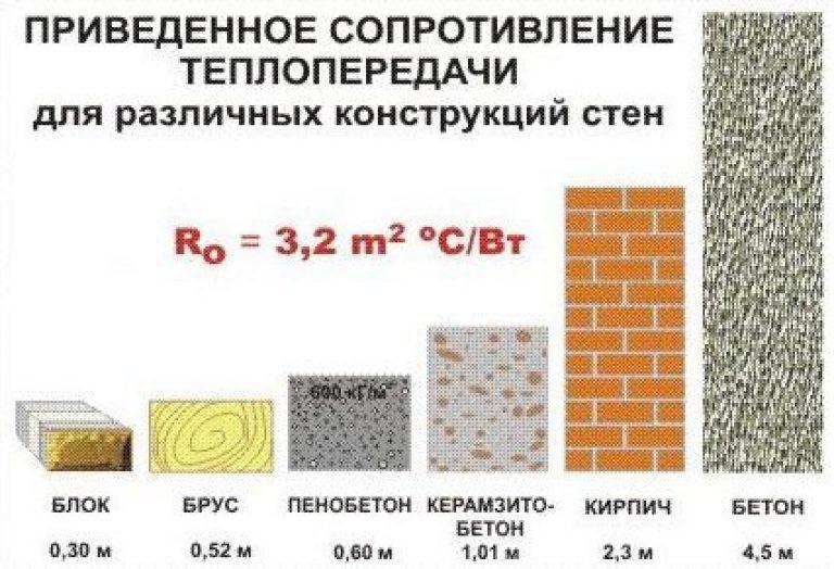 Пропорции для раствора керамзитобетона купить вибратор для бетона днс