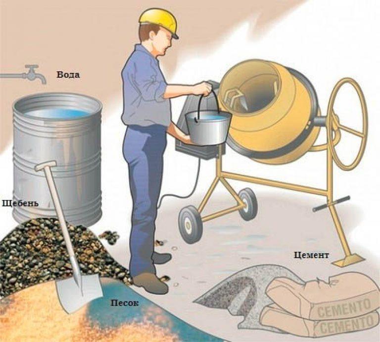 как делают бетон