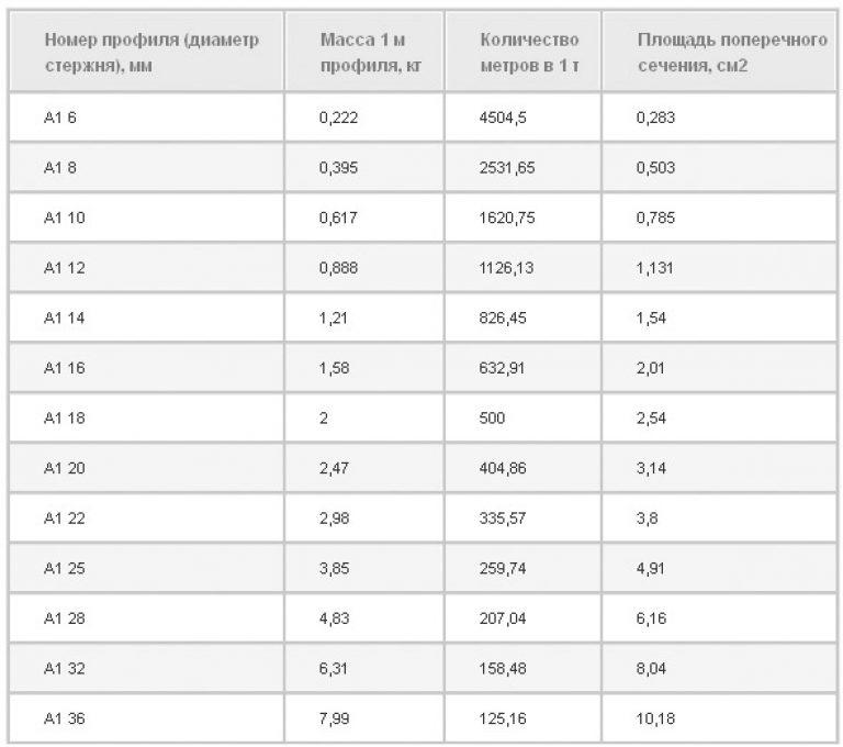 вес арматуры а3 диаметром 14