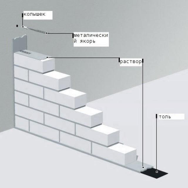 устройство перегородок из газобетонных блоков