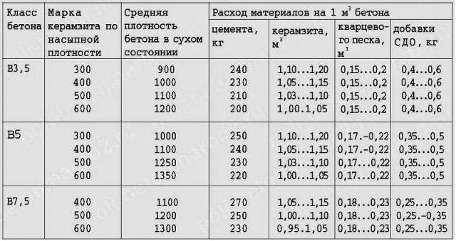 Керамзитобетон плотность заполнителя дефектоскоп для бетона купить