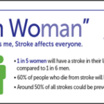 Females are MORE affected by Stroke