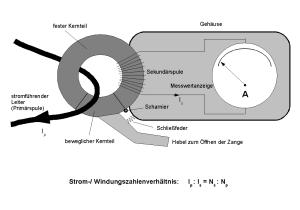 Wechselstrom-Zangenamperemeter