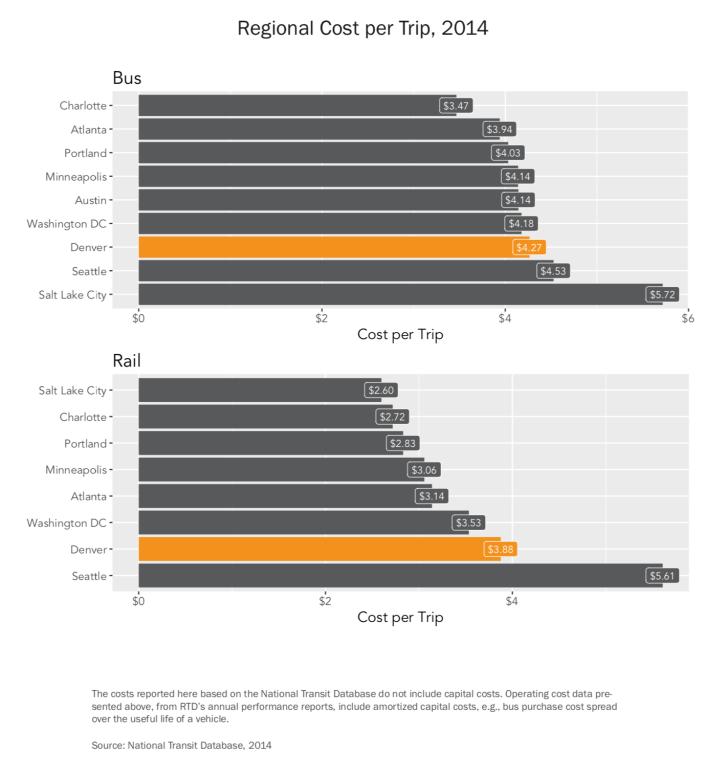 Operating Cost Comparison 2014