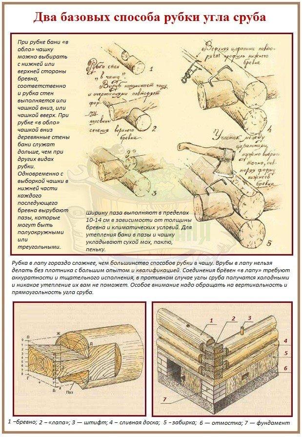 Способы вруба бруса и бревен варианты угловых соединений и их различия