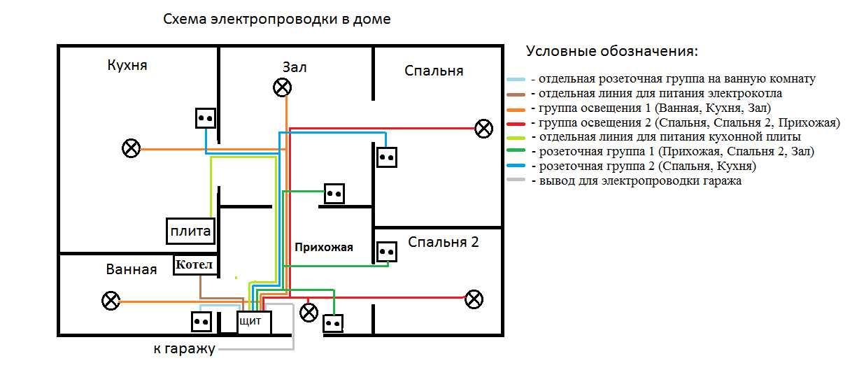 Электропроводка самостоятельно в квартире или частном доме. Электропроводка в доме своими руками – схемы, материалы и нюансы монтажа