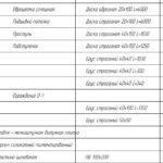 Спецификация с размерами и объемом необходимых пиломатериалов под этот проект деревянной беседки