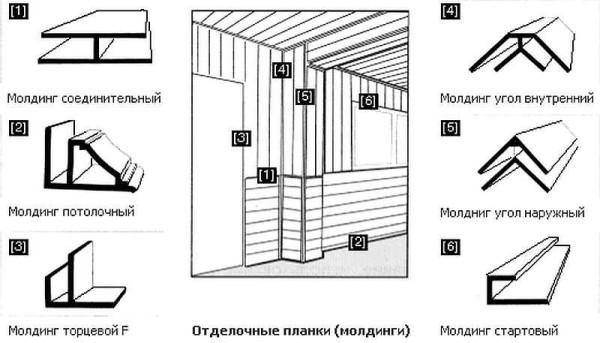Tipuri de profiluri pentru instalarea panourilor din plastic