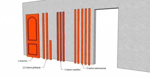 Cel mai complet echipament al ușii interioare - cu o cutie, demnitate și platbane
