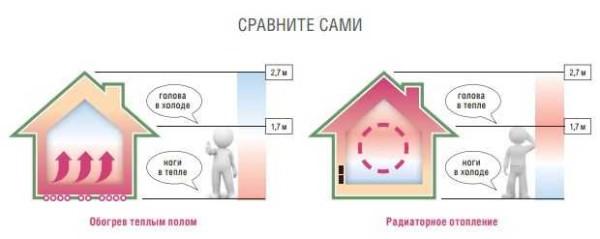 Fördelning av värmeflöden med olika värmesystem