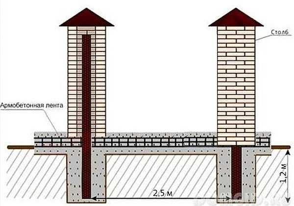 Konceptuální obrázek plotového designu s cihlové sloupce