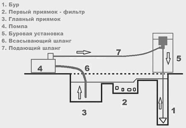 Schema organizării boilor de apă