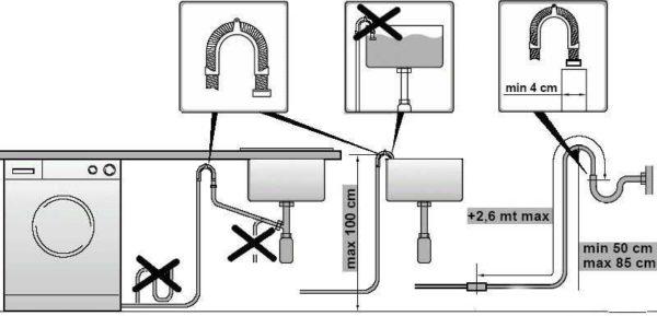 Règles pour connecter la machine à laver aux eaux usées