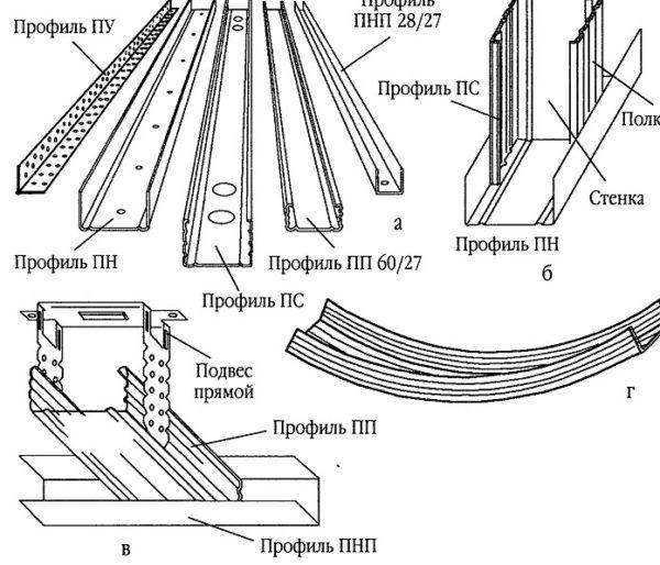 Кроме типа и размера профиля для гипсокартона выбрать надо еще и толщину металла и производителя