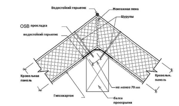 Kömür yalıtımlı plakalı bir patin kirişi üzerine iki çatı uçağı bağlama yöntemi