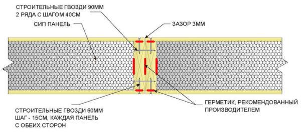 SIP-Panels'i bağlarken ana düğüm: İki jack panelinin eklemlenmesi