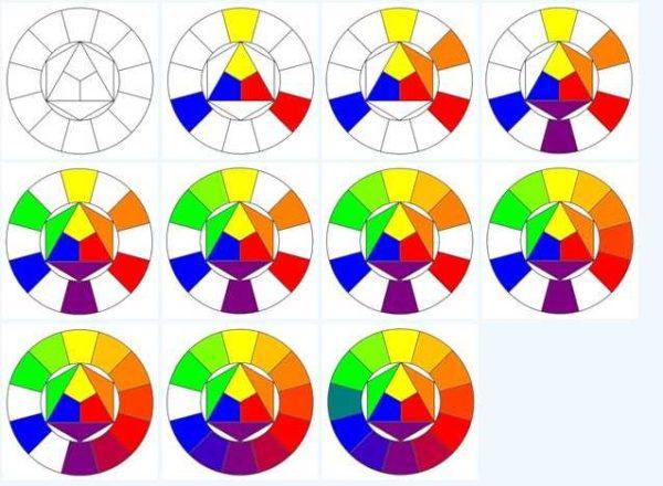 کشیدن یک چرخ رنگی