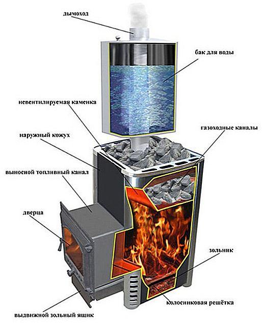In tale fornace, due riscaldatori - un riscaldamento esterno ventilato e interno, ricevente da prodotti di combustione