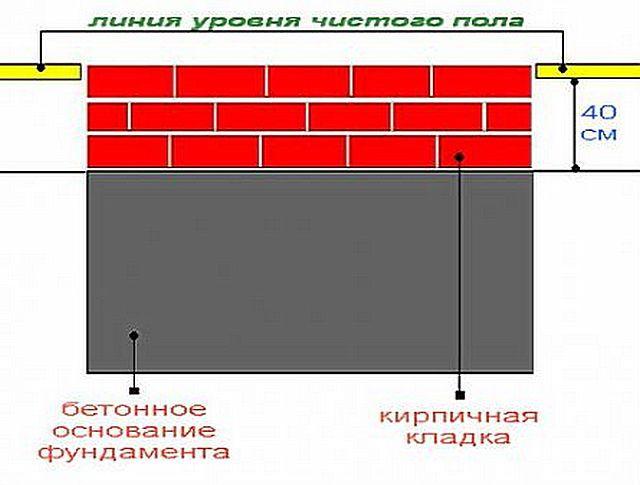 Ziegelsteinmauerstoff kommt notwendigerweise auf die Grundlage