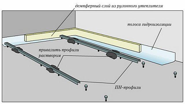 Instalación y fijación de perfiles metálicos - Guías