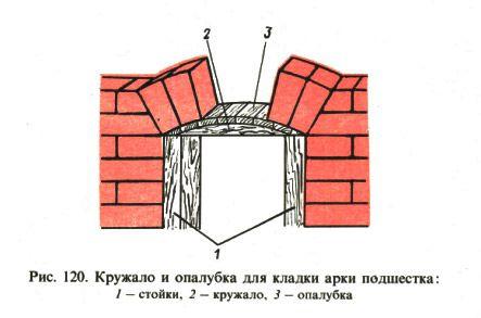 Mürettebat ve duvar arch su birikintisi için kalıp
