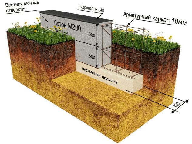 Scheme ng fine-breeding foundation.