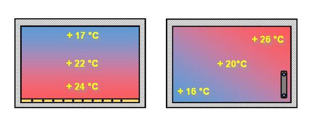 """Perbedaan distribusi suhu di dalam ruangan saat menggunakan """"lantai hangat"""" dan pemanasan radiator konvensional"""