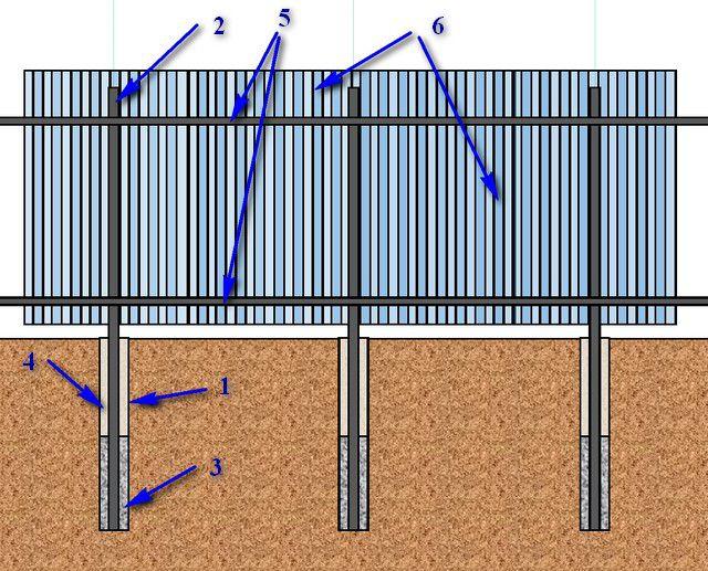 Nejjednodušší, ale velmi spolehlivý plotový diagram z profesionálních podlah