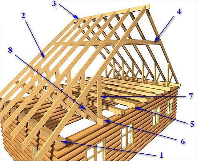 Strukturen av strukturen är enkel enligt konstruktionen av BARTAL Rafter-systemet