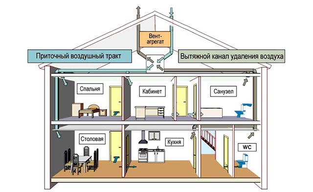 Ventilación forzada de circuito en casa.