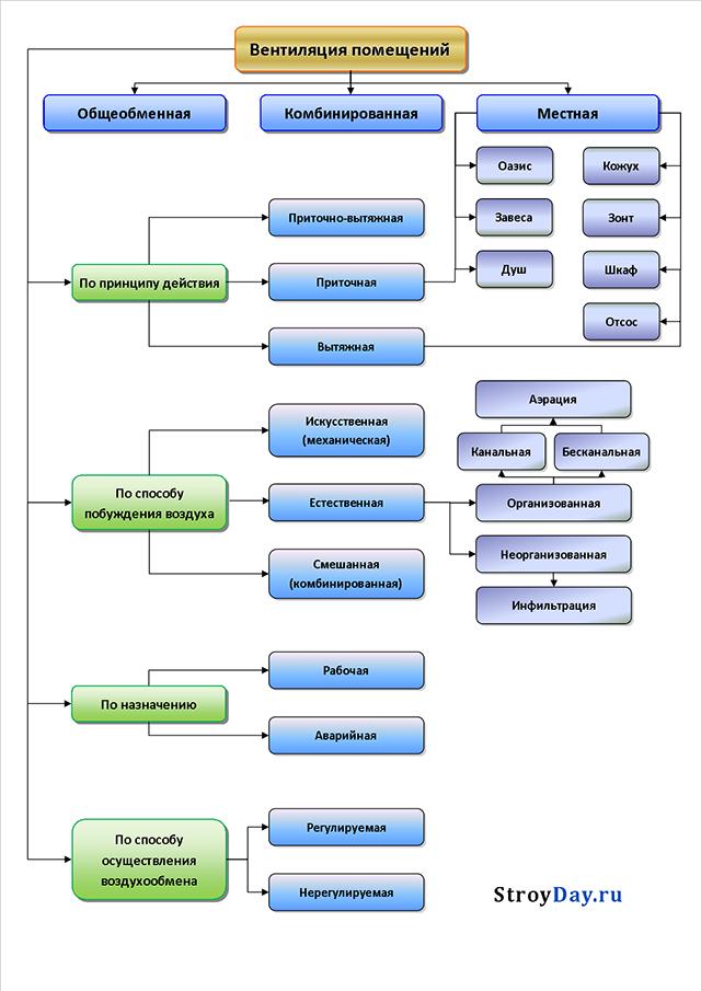 Clasificación de sistemas de ventilación.