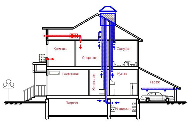 Los canales de ventilación de escape se realizan en las paredes de capital doméstico. Es recomendable fusionarlos en grupos, al pasaje a través de los techos ocurridos en una tubería.