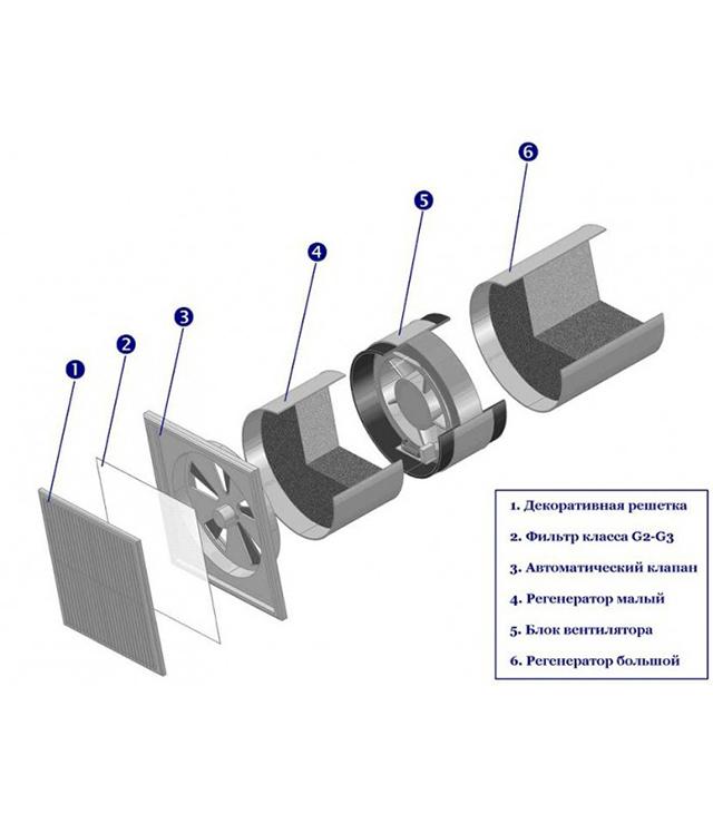 Dispositivo UGRS-50MA