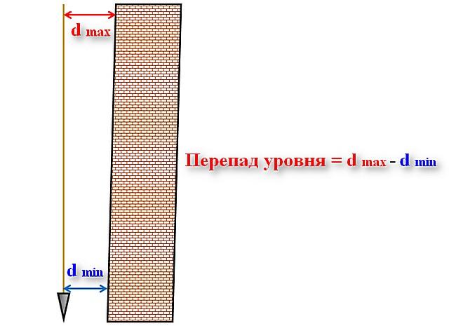 दीवार की ऊर्ध्वाधर विकृतियों की पहचान करना और पारंपरिक साहुल रेखा का उपयोग करके उनके आकार का निर्धारण करना मुश्किल नहीं है।