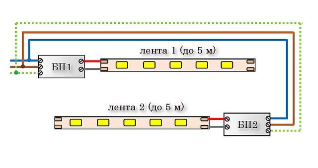 Alternativ för anslutning av band med individuella strömförsörjningar för varje