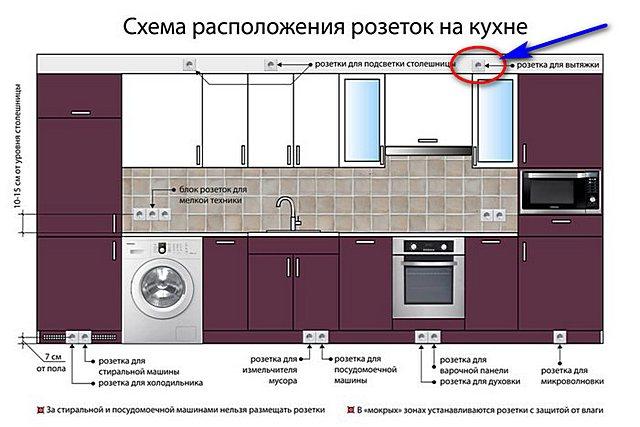 Az egyik közös sikeres kimeneti szállásrendszer a konyhában