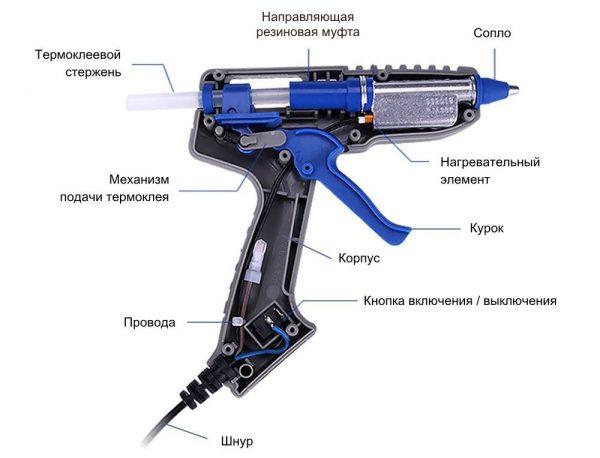 接着剤ピストルの表示と装置