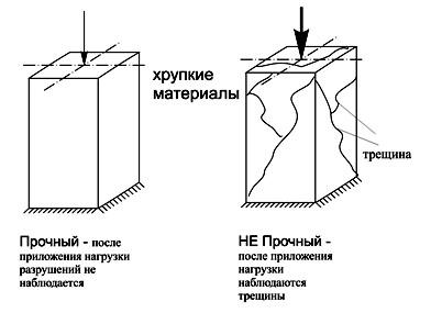 Что изучает сопротивление материалов и что это за наука