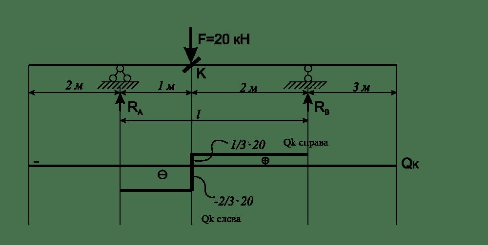 эпюра Q(x) от силы F