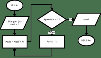 flowchart factorial