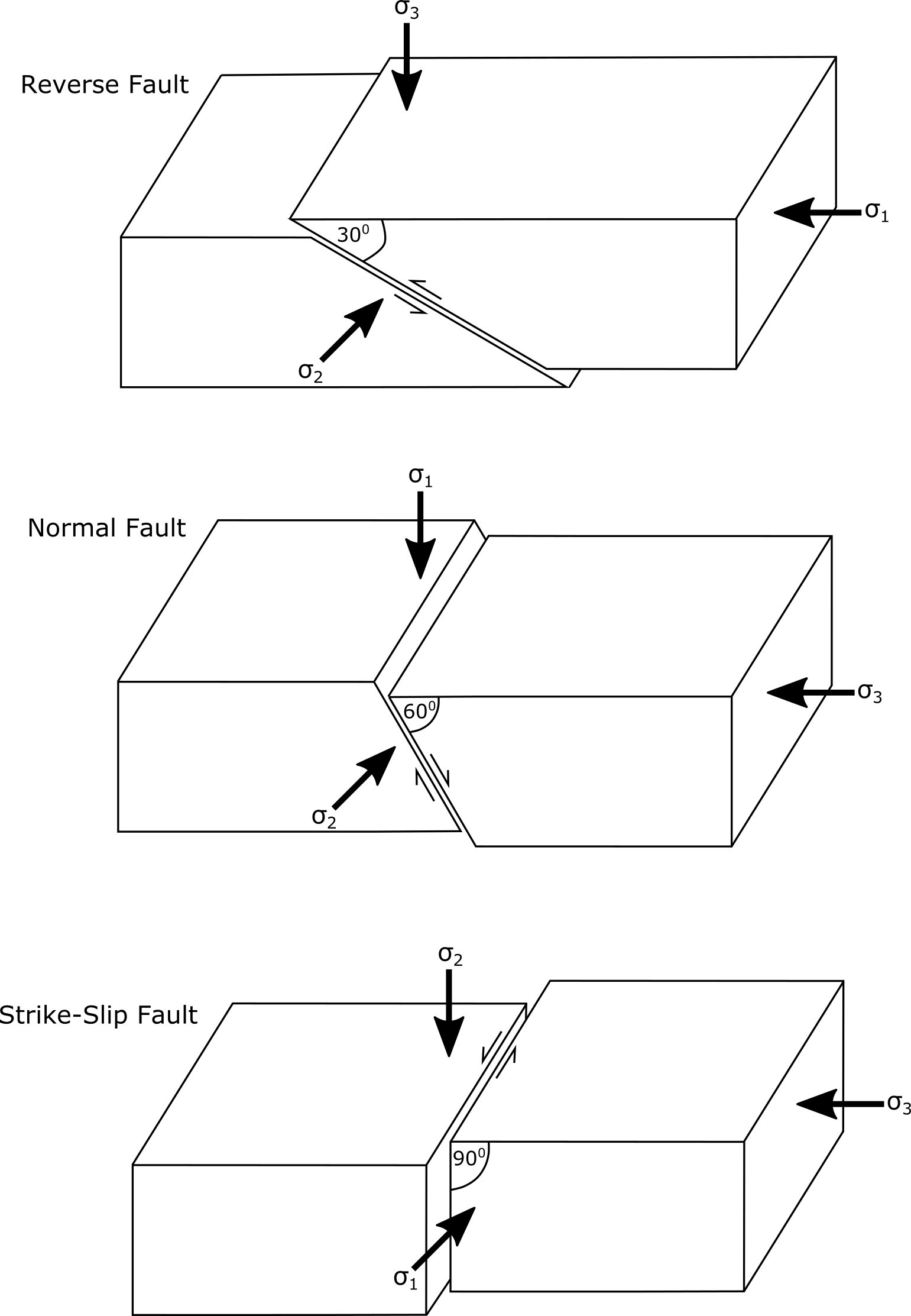 High Angle Reverse Faults The Fault Valve Model
