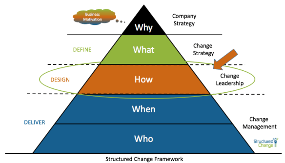 Structured Change Framework
