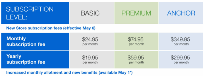 Ebay Spring Seller Update Fee Increases Supply Coupons