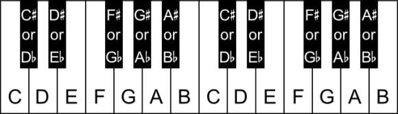 The black notes on the piano labelled with both their sharp and flat names