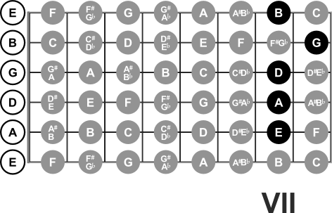 Notes at the 7th Fret