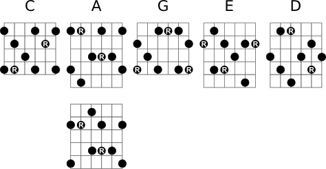 CAGED Dominant Seventh Arpeggios
