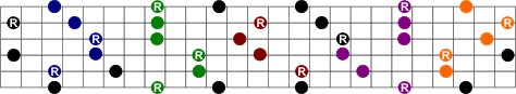 Coloured Chords Minor