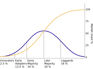 Diffusion of Innovations curve