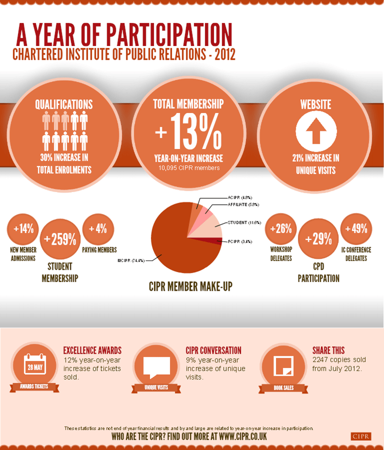 Year of participation